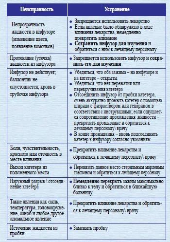 טבלת תקלות אינפיוזר רוסית